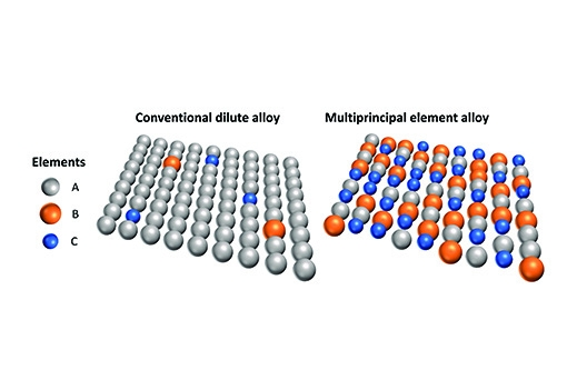 Blurring the lines between majority and minority populations of atomic species in a multiprincipal element alloy (right) leads to a rugged atomic landscape, opening up new pathways for defects to navigate.