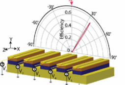 Figure demonstrating electrically reconfigurable metasurfaces